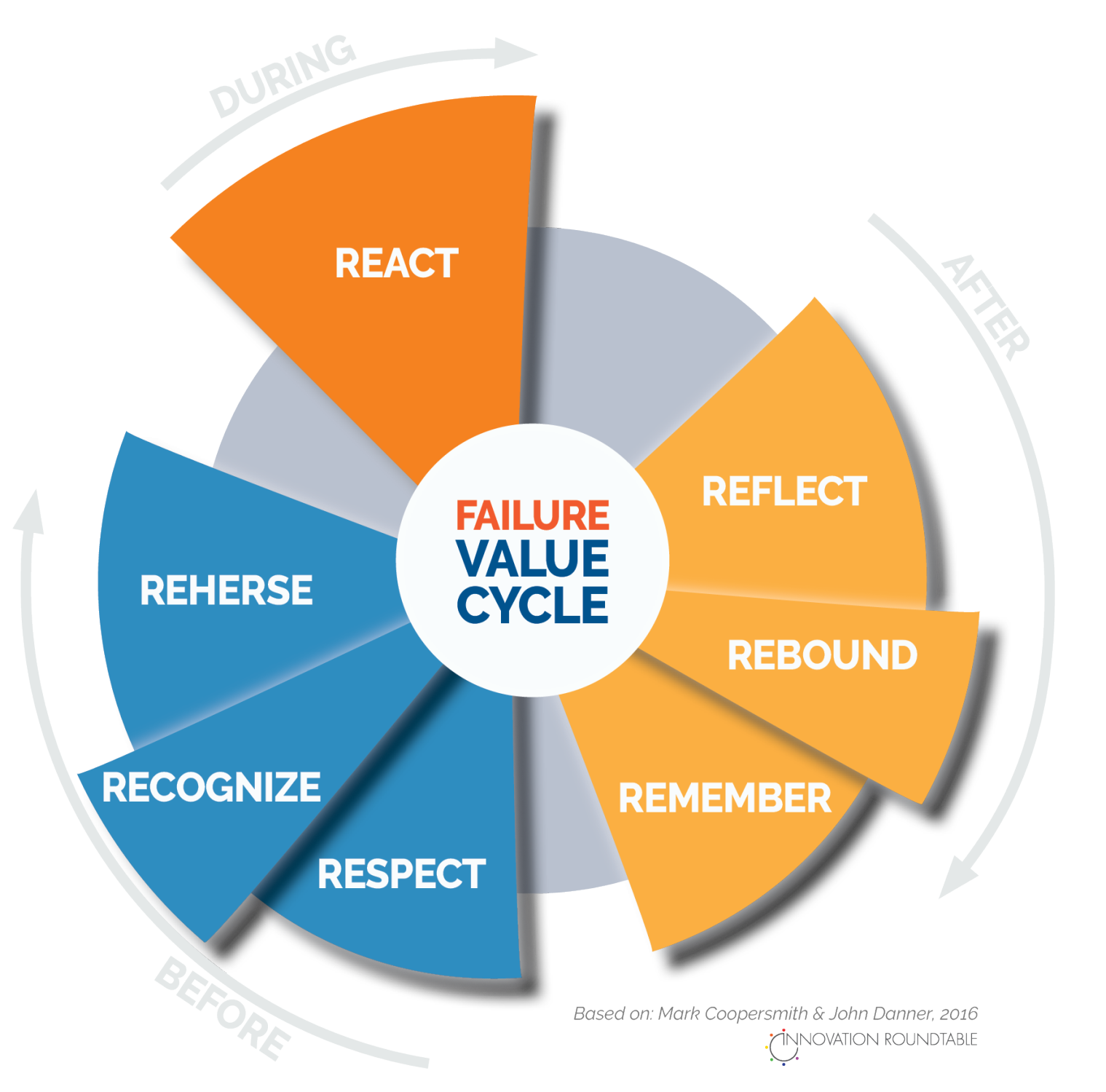 failure value cycle graphic from innovation roundtable summit